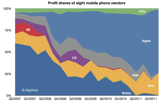 Ad Apple e Samsung il 99% dei profitti derivati da mobile | Notizie | Telefonino.net